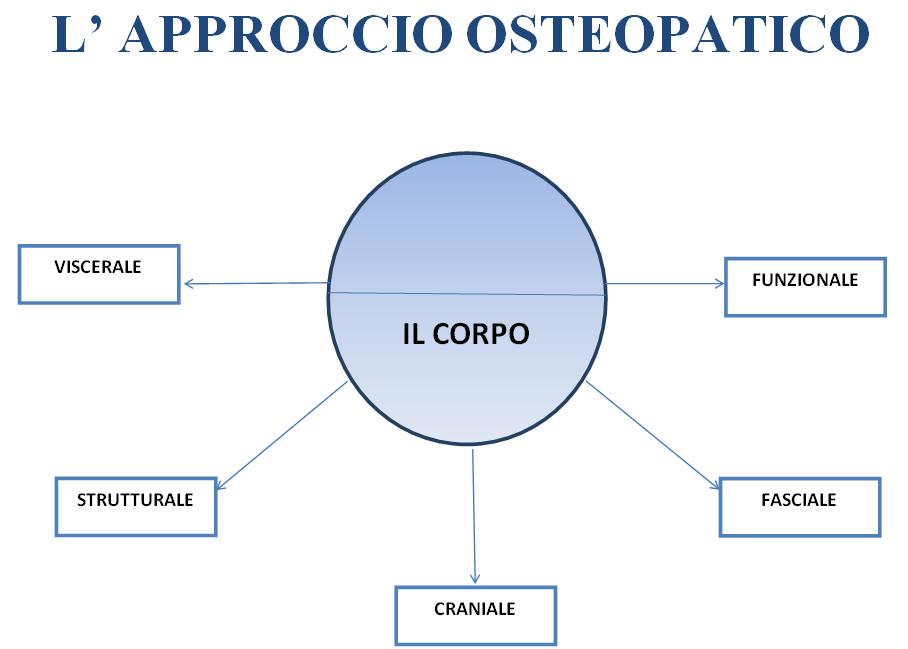 L'approccio osteopatico